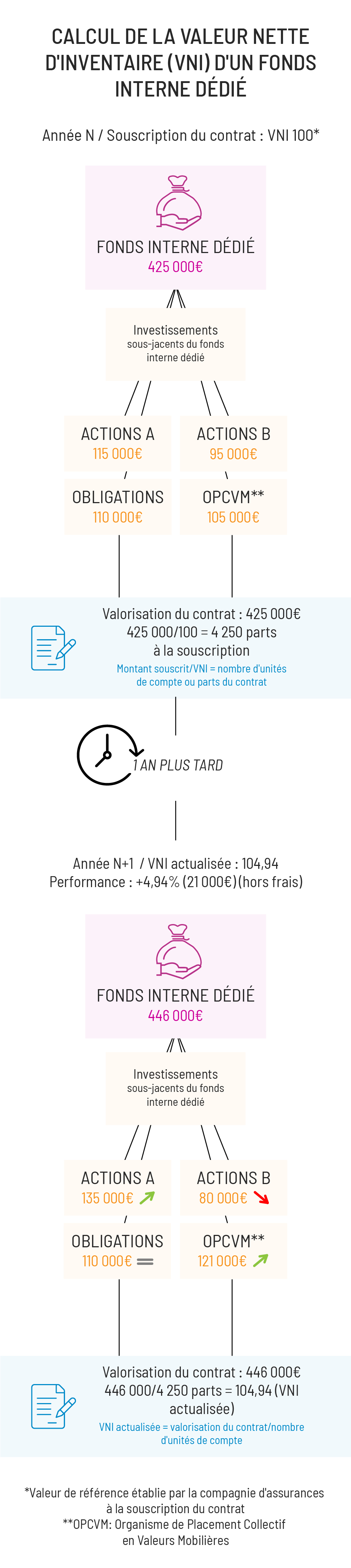 Calcul de la VNI d'un fonds interne dédié mobile