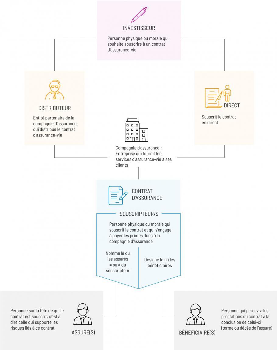 Schéma contrat assurance-vie