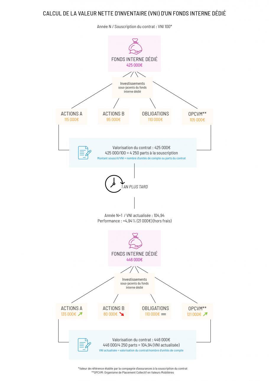 Calcul de la VNI d'un fonds interne dédié desktop