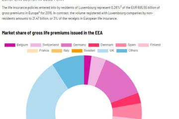European statistics on life insurance