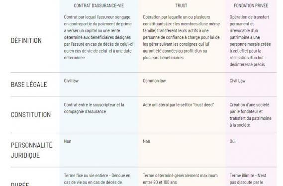 Contrat d'assurance-vie / Trust / Fondation, le comparatif