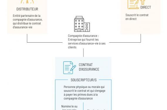 Schéma du fonctionnement du contrat